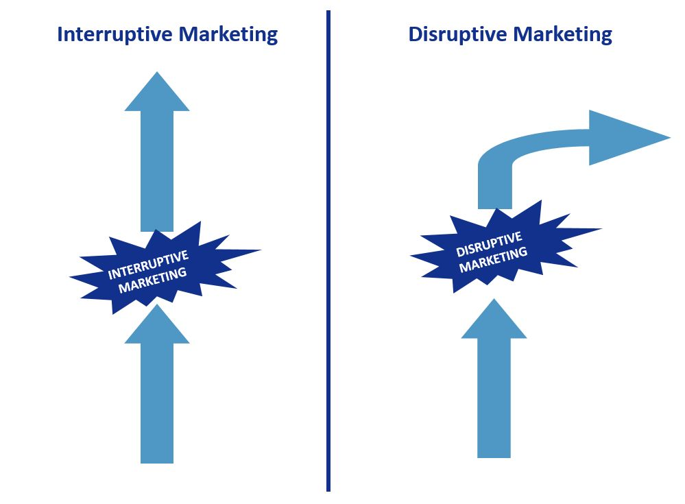 Disruptive Marketing versus Interruptive Marketing