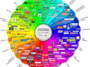 Workshop: Soziale Netzwerke nutzen zur Stellensuche